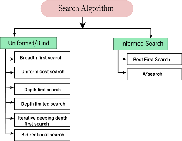 Search Algorithms in Artificial Intelligence
