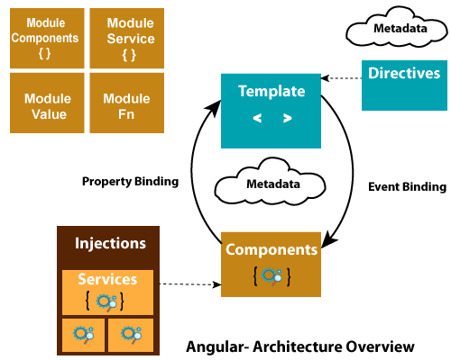 Angular 7 Architecture
