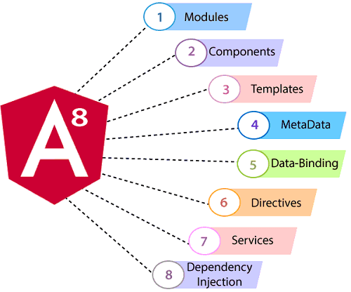 Angular 8 Architecture