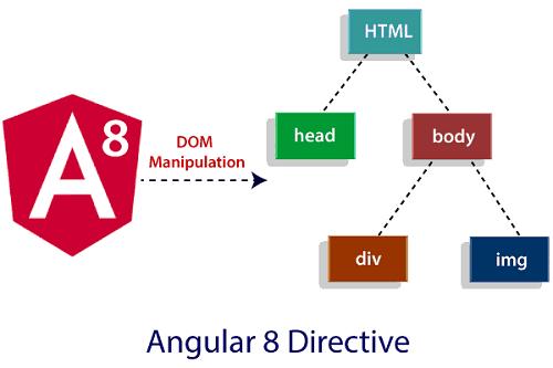 Angular 8 Directives