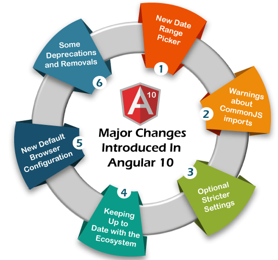 Everything you should know about Angular 10