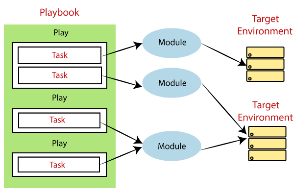 Ansible Playbooks