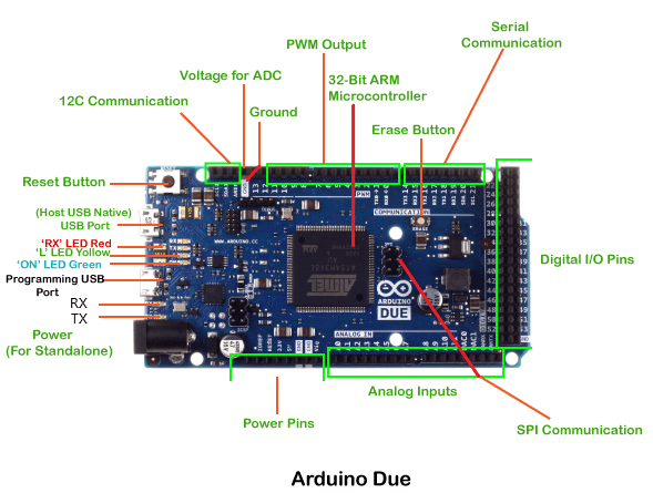 Arduino Due Pinout