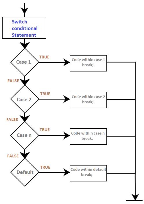 Arduino Switch Case Javatpoint