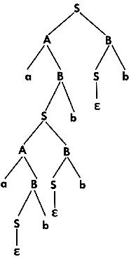 Derivation Tree