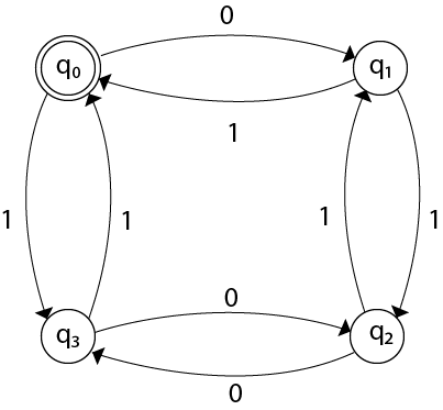 Examples of Deterministic finite automata