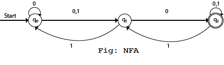 Non-Deterministic finite automata