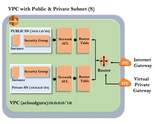 AWS VPC | Virtual Private Cloud - Javatpoint