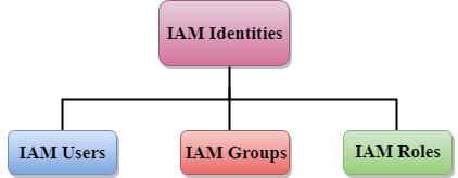 IAM Identities