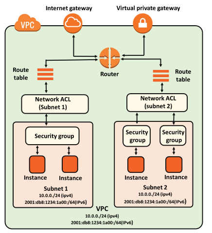 Aws Nacl Vs Security Group Javatpoint