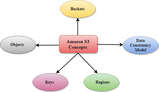 AWS | S3 Concepts - Javatpoint