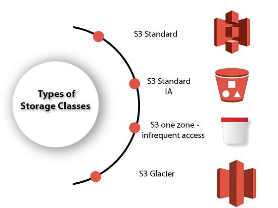 AWS Storage Classes