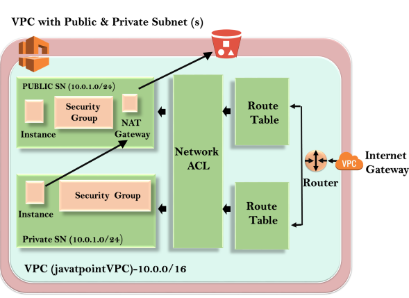 VPC Endpoint