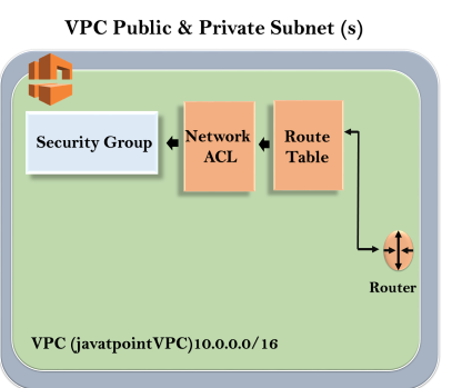 Creating your own custom VPC