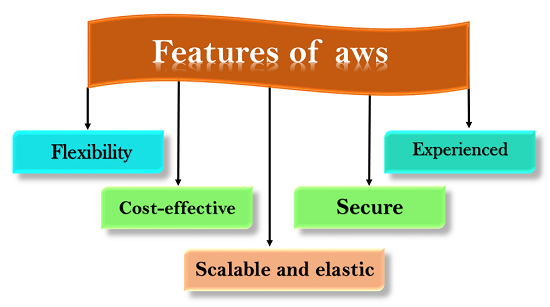 Features of AWS