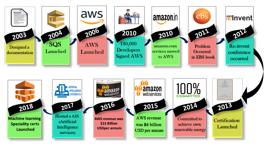 History of AWS