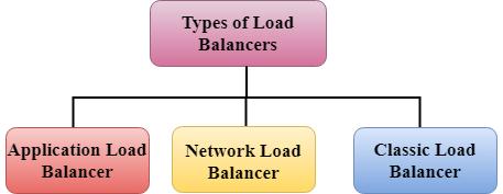 AWS Load Balancing