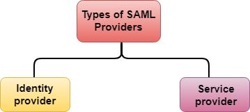 AWS SAML