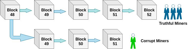 Bitcoin Mitigating Attacks