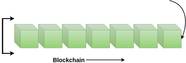 Blockchain Introduction
