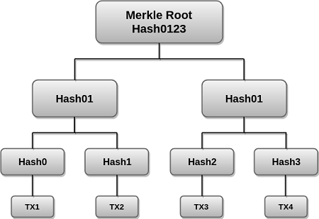 Blockchain Merkle Tree