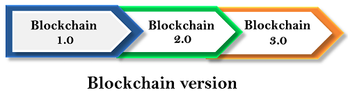 Blockchain Version
