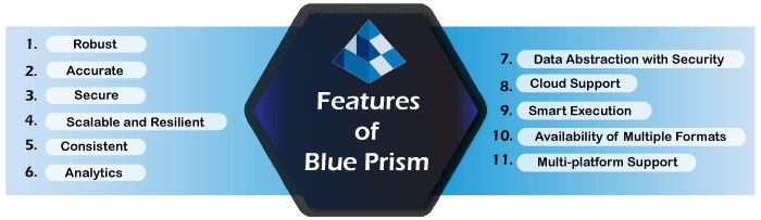 Blue Prism Tutorial