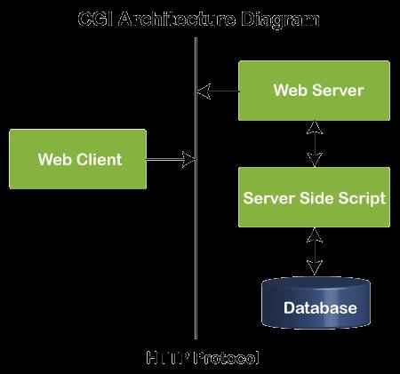 Python CGI Programming