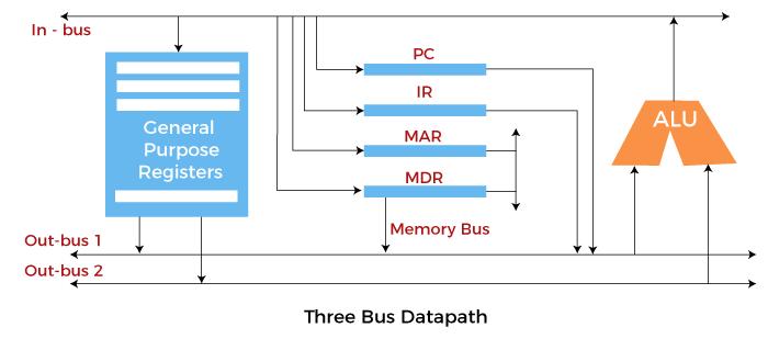 ALU and Data Path in Computer Organization
