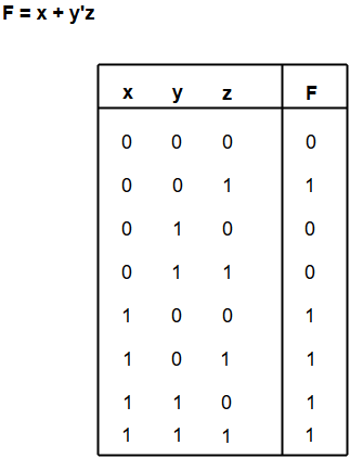 Boolean Algebra | Computer Organization and Architecture