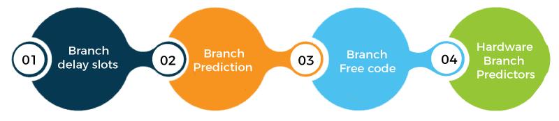 Branch Instruction in Computer Organization