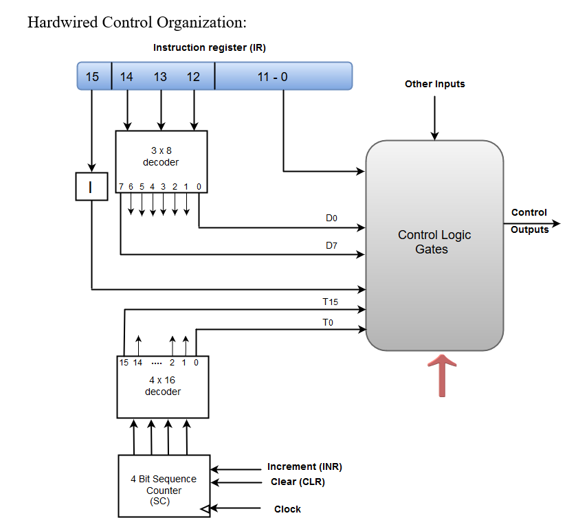 outputs of the control logic circuit: