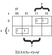 Examples of Boolean algebra simplifications using the map method