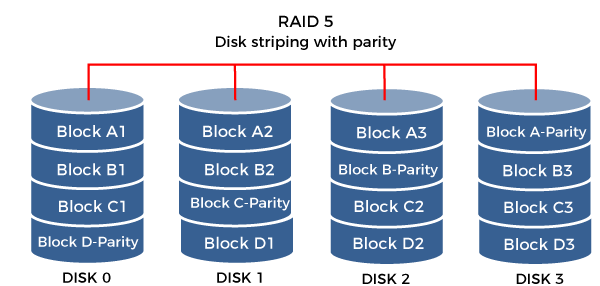 External memory in Computer Organization