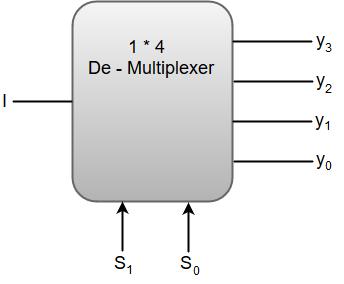De-Multiplexers