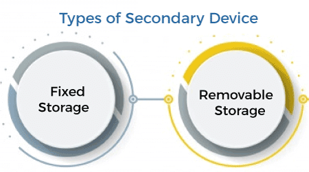 Secondary Storage Devices in Computer Organization