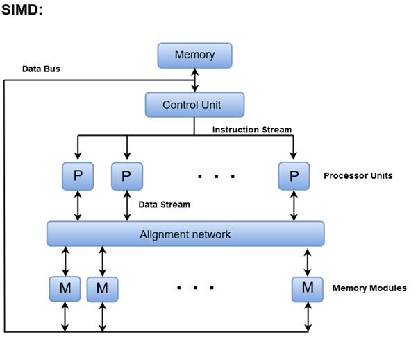 Computer Organization And Architecture Simd Javatpoint