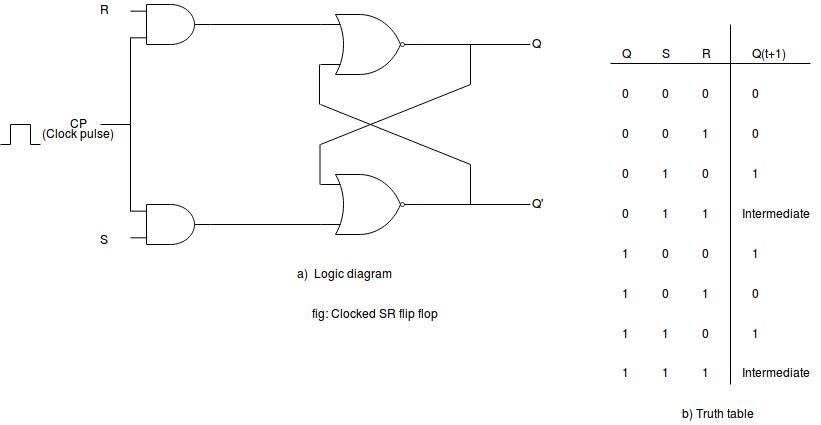 S-R Flip-flop/Basic Flip-Flop