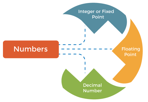 Types of Operands in Computer Organization
