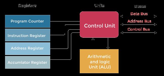Types of Register in Computer Organization