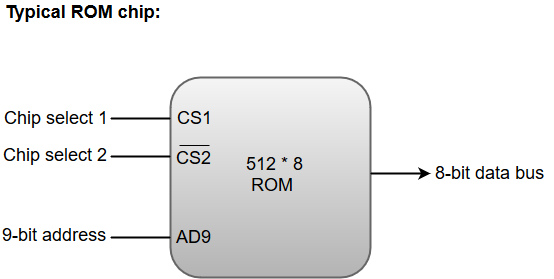a rom chip has a similar organization as a ram chip  however, a rom can  only perform read operation