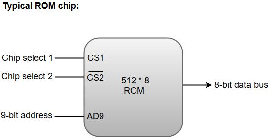 Ram Block Diagram