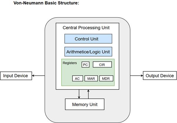 Von Neumann Model Javatpoint