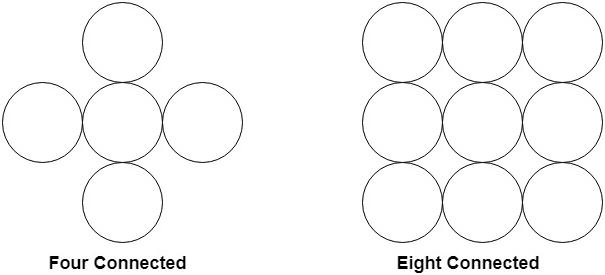 Boundary Filled Algorithm