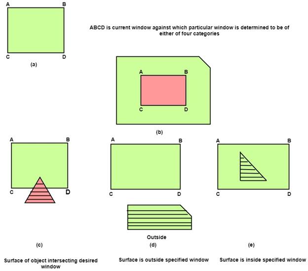 Area Subdivision Algorithm