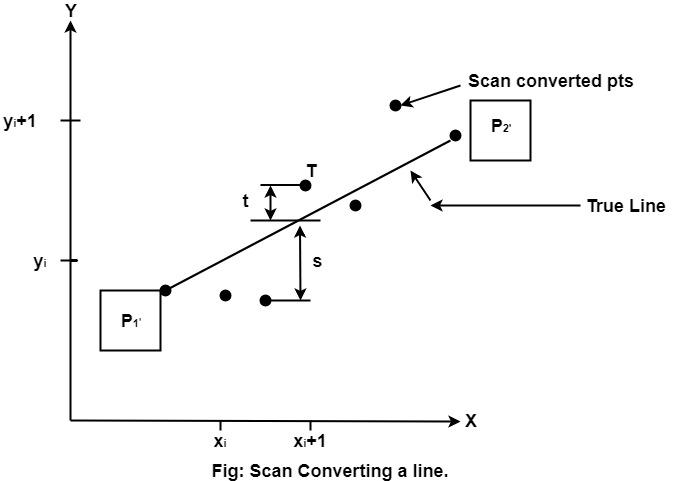 Bresenham's Line Algorithm