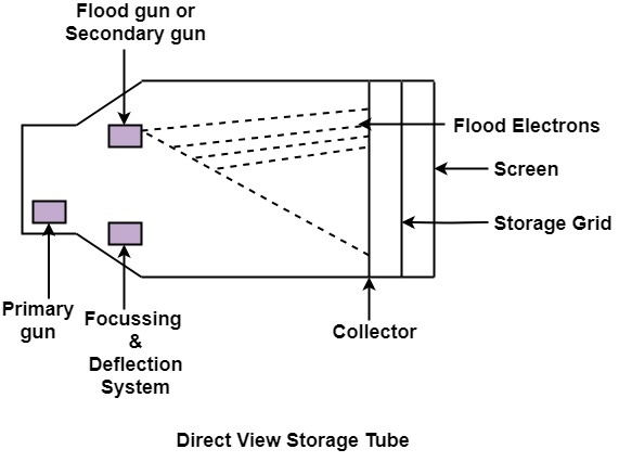 Direct View Storage Tubes