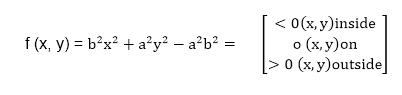 Midpoint Ellipse Algorithm