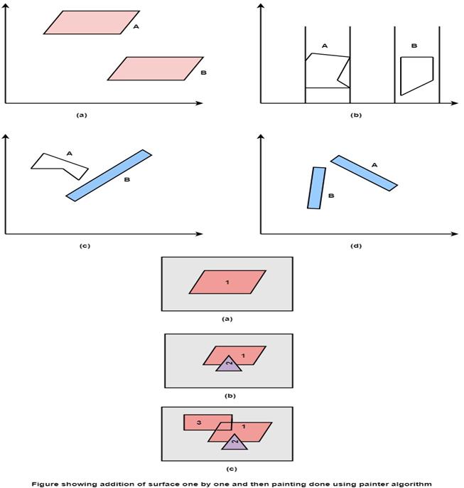 Painter Algorithm