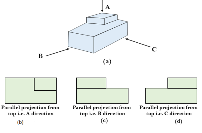 Parallel Projection